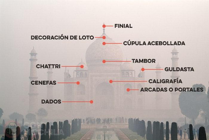 Elementos del Taj Mahal