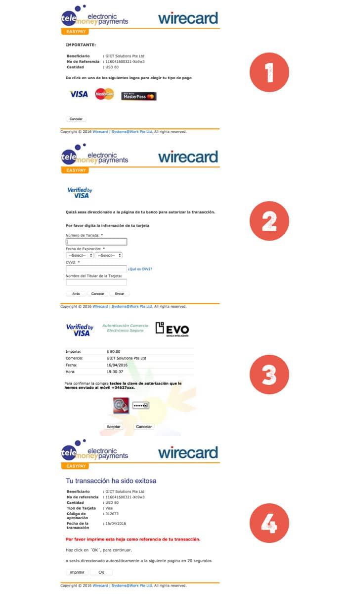 Los 4 pasos del pago